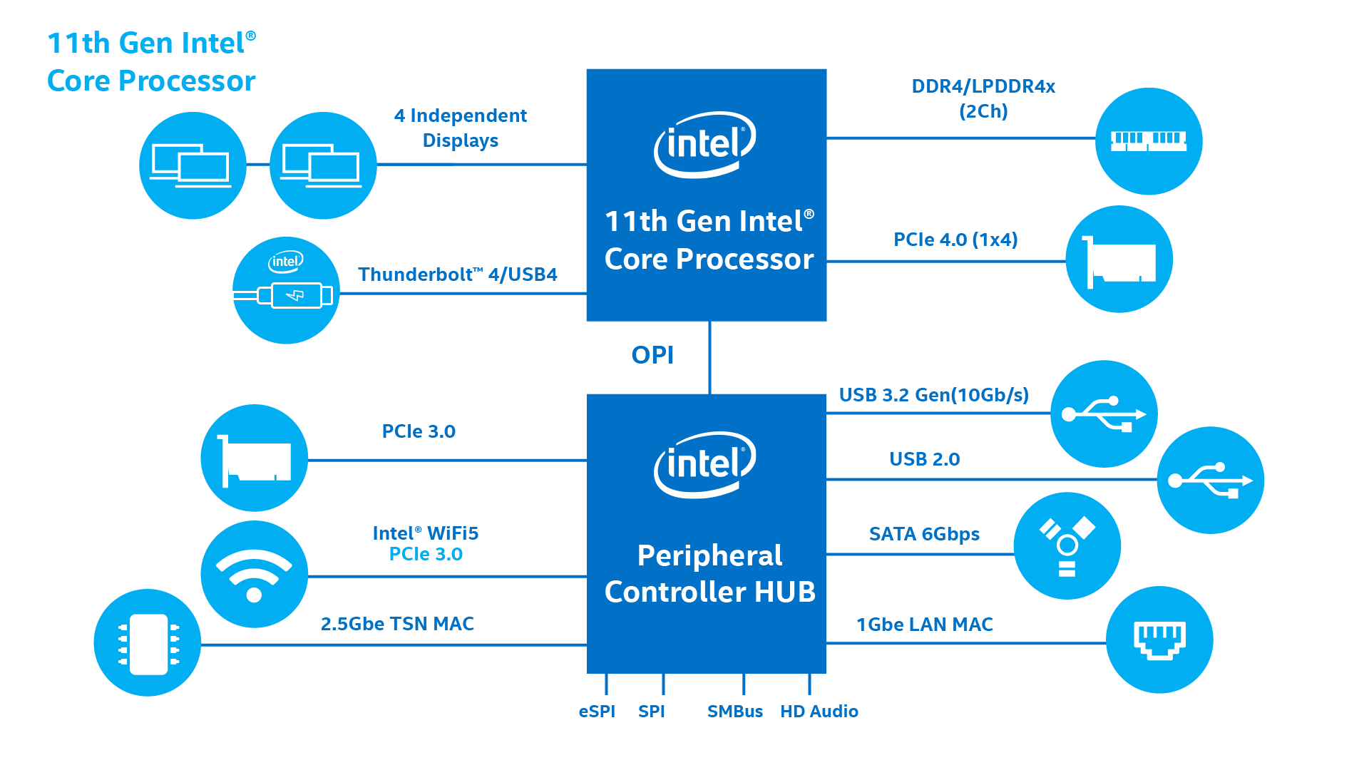 https://www.intel.co.jp/content/dam/www/program/design/us/en/images/16x9/11th-generation-core-processor.png