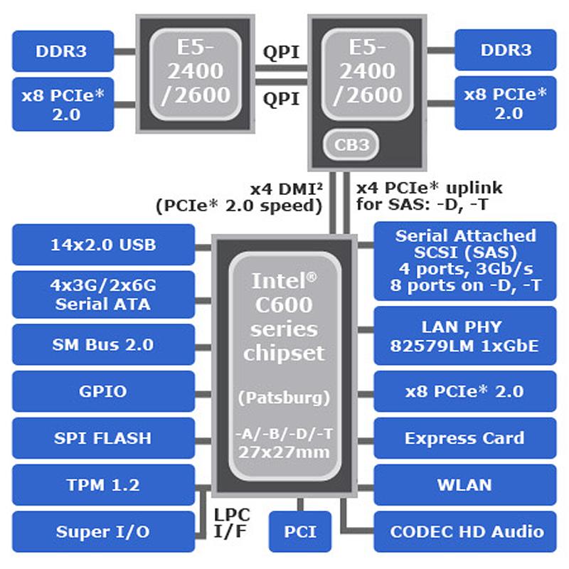 インテル® C600 シリーズ・<b>チップセット</b>