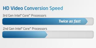 HD video conversion speed chart