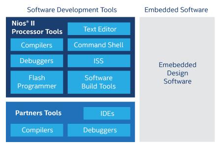 nios ii プロセッサー デザイン ツール